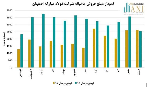 نمودار فروش ماهیانه فولاد مبارکه اصفهان