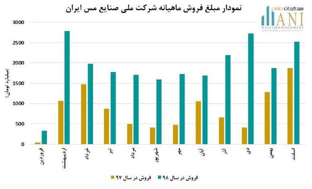 نمودار فروش شرکت ملی صنایع مس