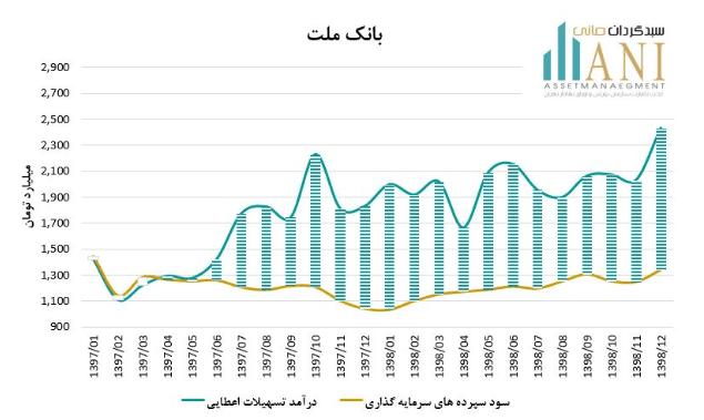 نمودار درآمد تسهیلات اعطایی بانک ملت