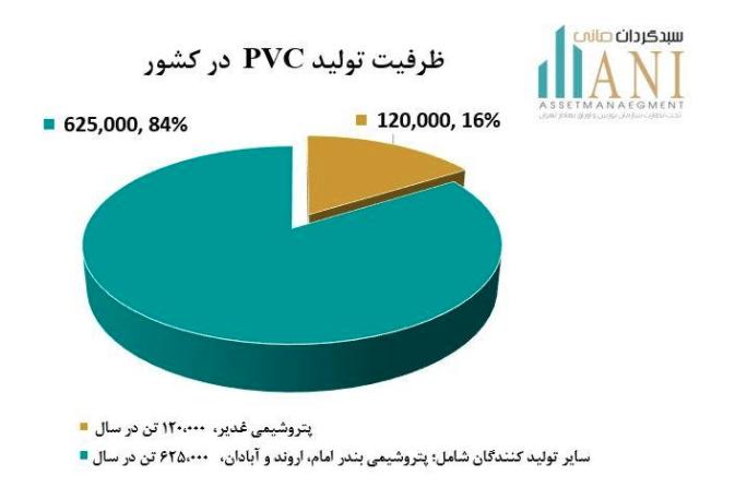 ظرفیت تولید PVC در کشور