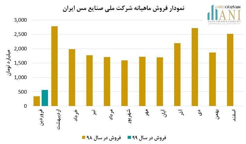 کنفرانس شرکت ملی صنایع مس ایران