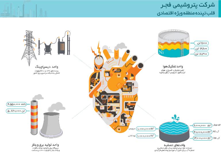 افشائیات شرکت فجر انرژی خلیج فارس