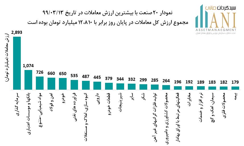 نمودار 20 صنعت با بیشترین ارزش معاملات در تاریخ 99/03/13