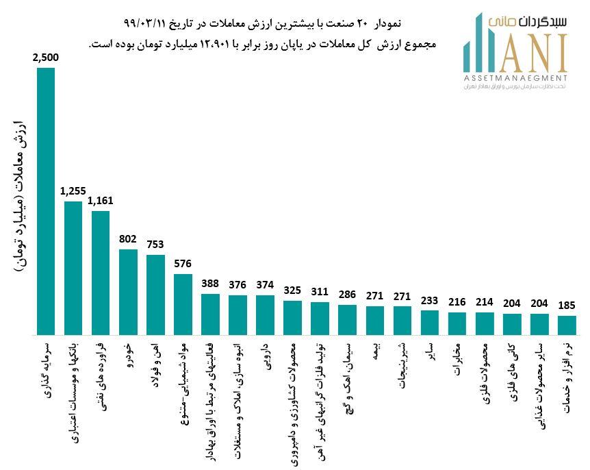 نمودار 20 صنعت بیشترین ارزش معاملات